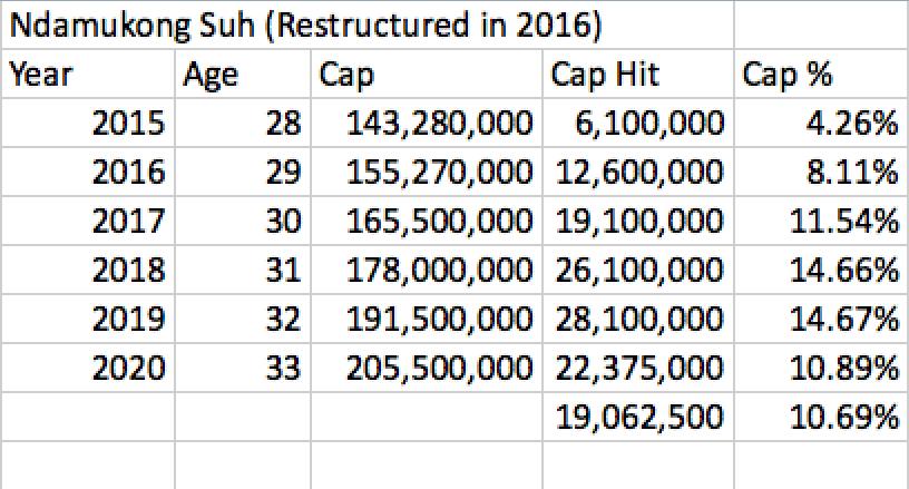 Ndamukong Suh Restructure