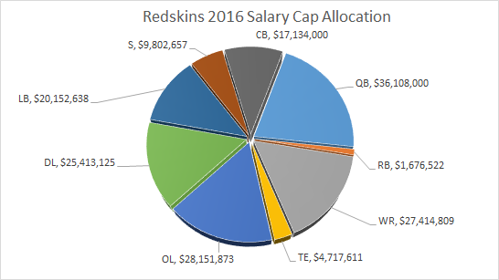 Redskins Salary Cap