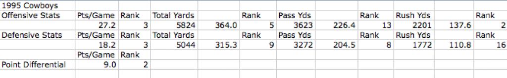 1995 Cowboys Team Stats