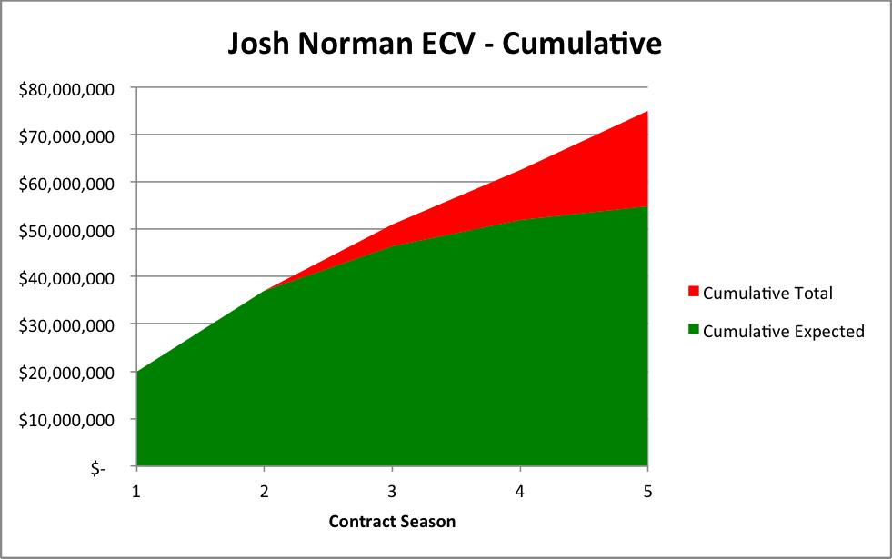Josh Norman ECV Cumulative