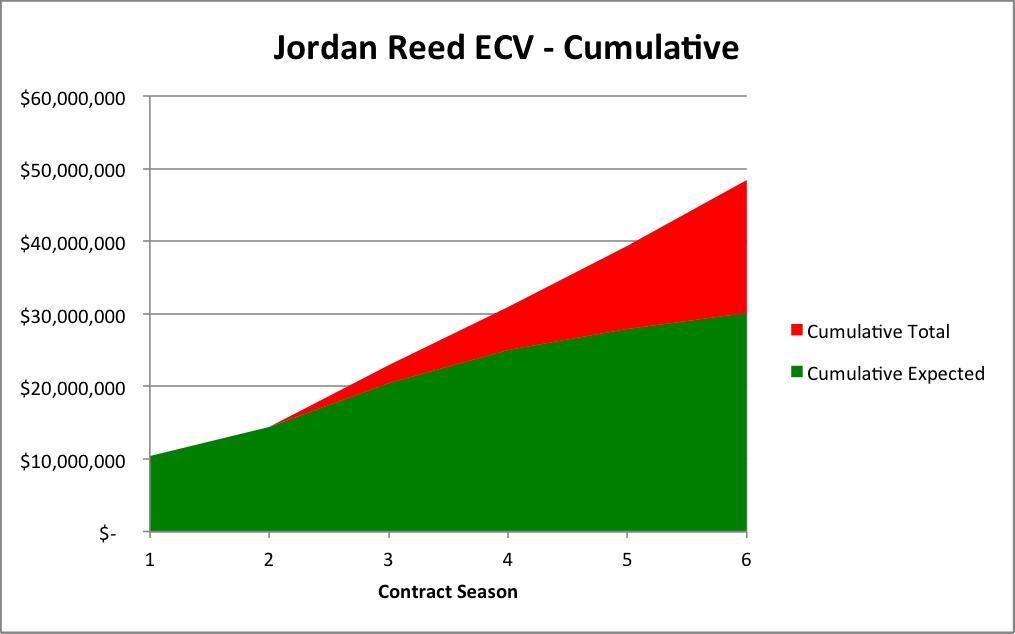Jordan Reed ECV - Cumulative