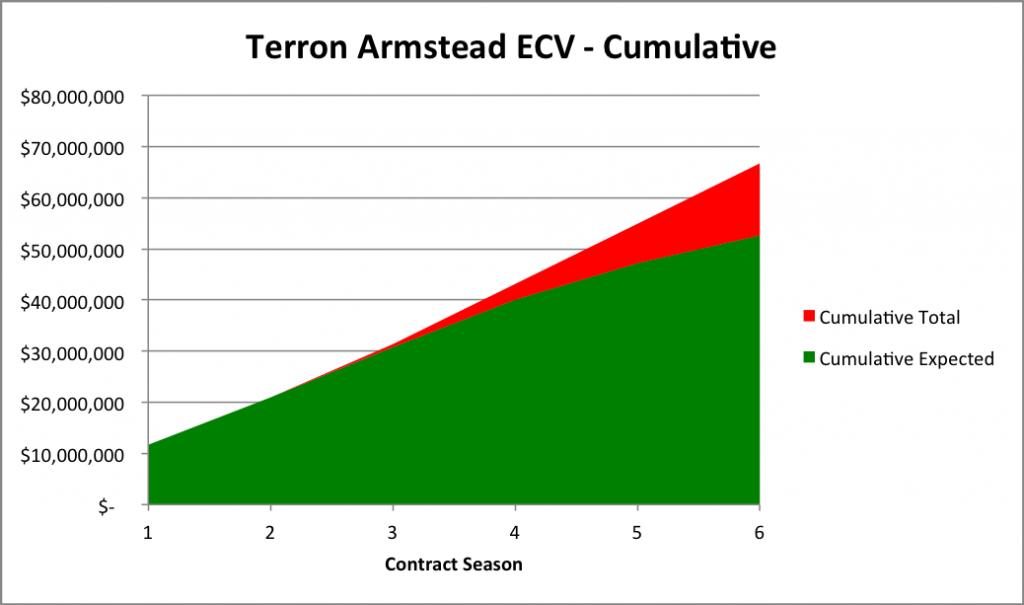 Terron Armstead Cumulative