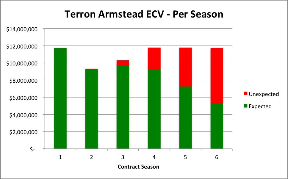 Terron Armstead Per Season