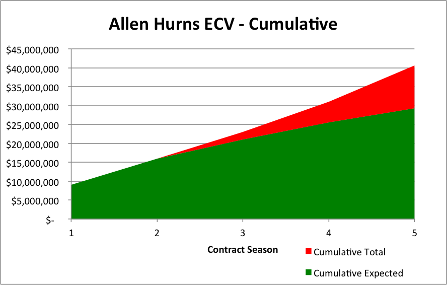 Allen Hurns Cumulative