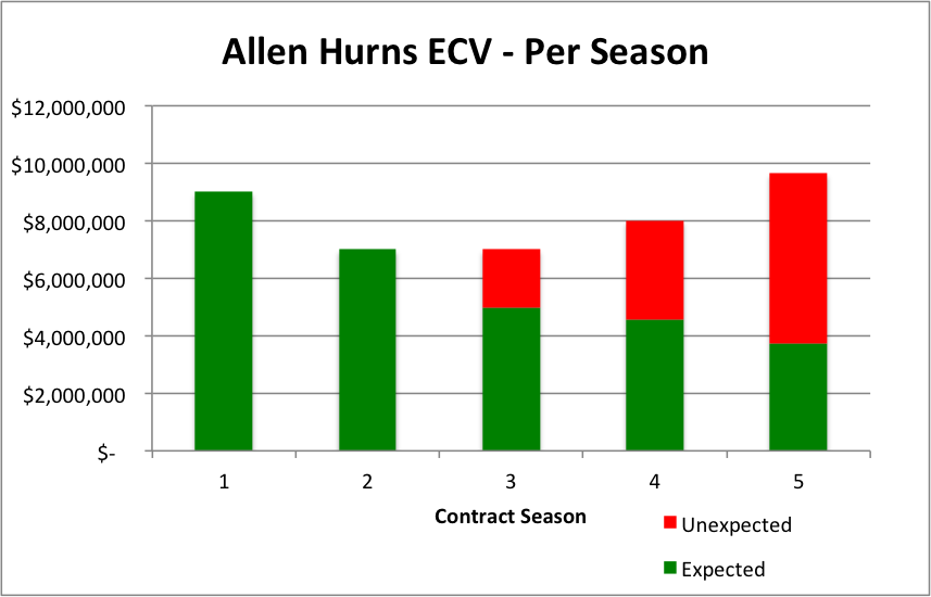 Allen Hurns Per Season