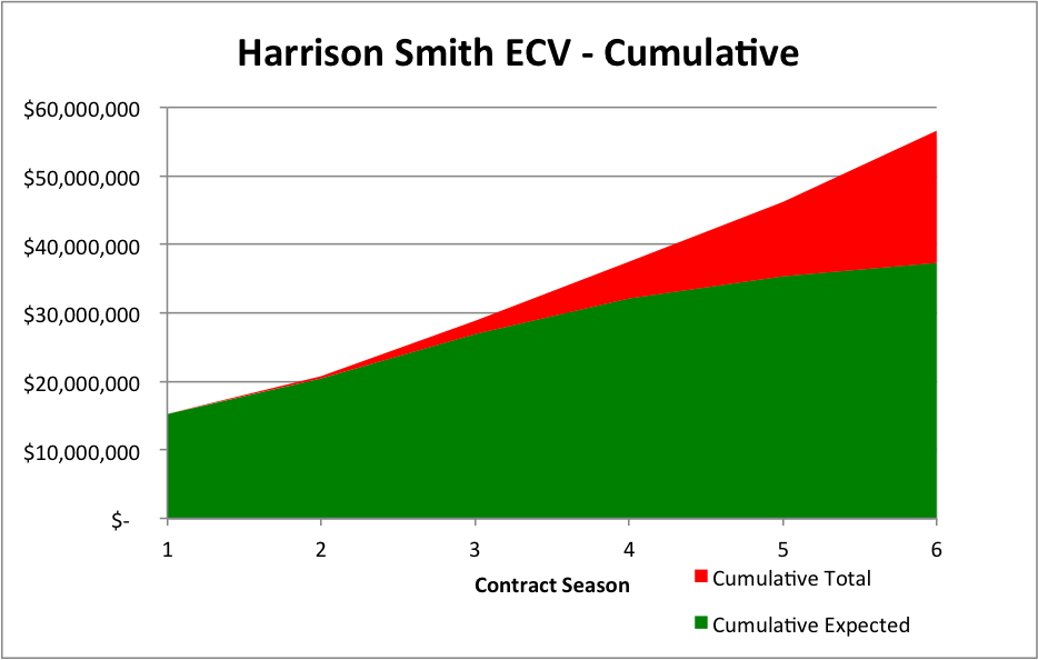 Harrison Smith Cumulative