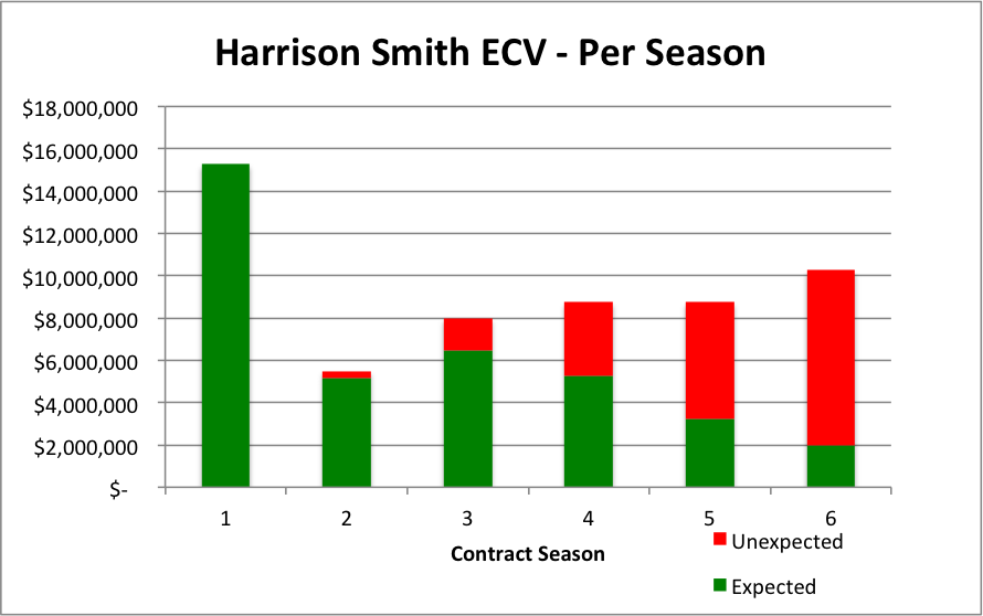 Harrison Smith Per Season