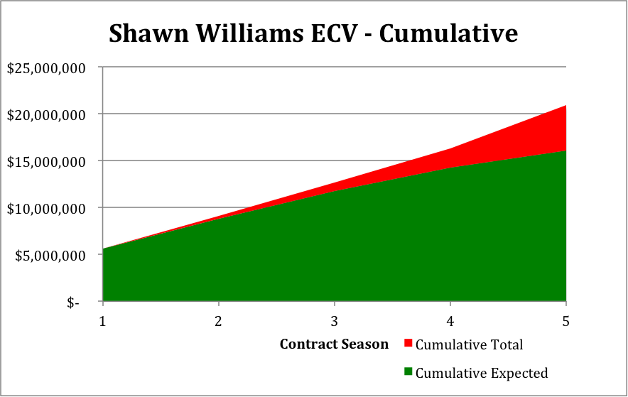 Shawn Williams - Cumulative