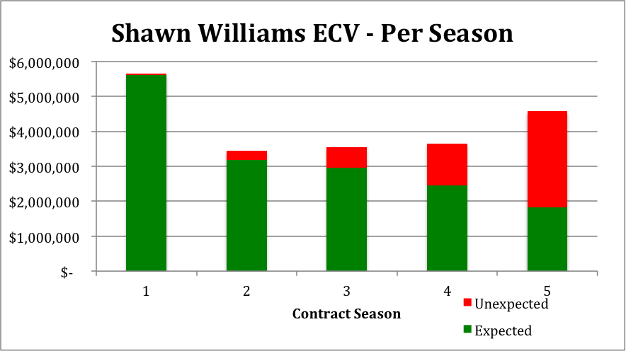 Shawn Williams - Per Season