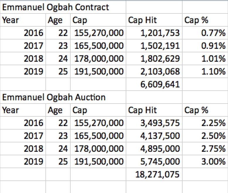 Emmanuel Ogbah Contracts