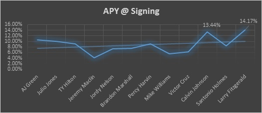 apy-at-signing