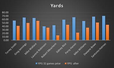 yards-2