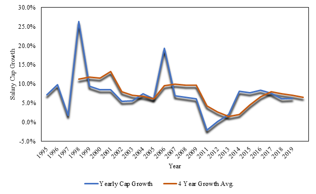 NFL Salary cap growth rates