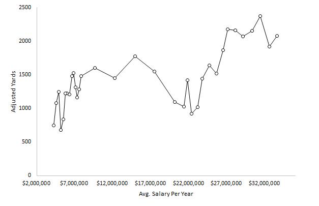 Quarterback spending